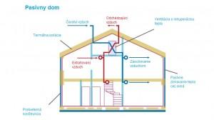 nizkoenergeticky-dom